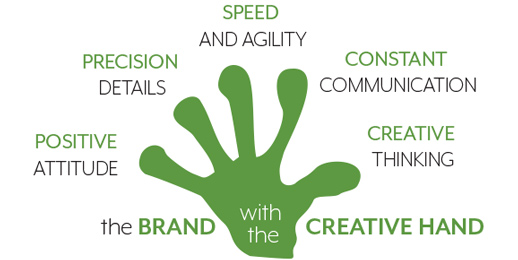 the brand with the creative hand graphic